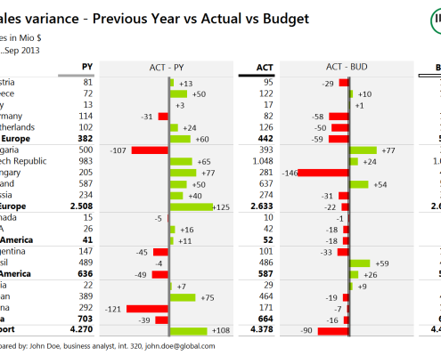 Variance report - variance vs. PY and Budget