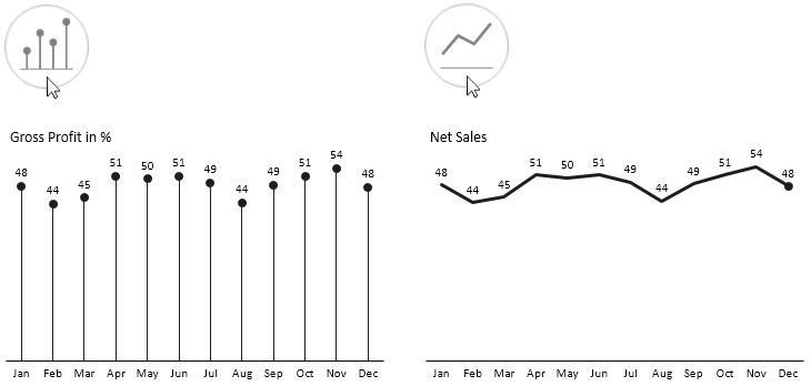 """Time Series - """"Pin"""" chart and line chart"""