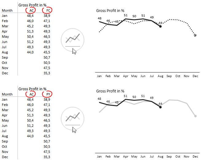Time-Series line chart with 2 scenarios