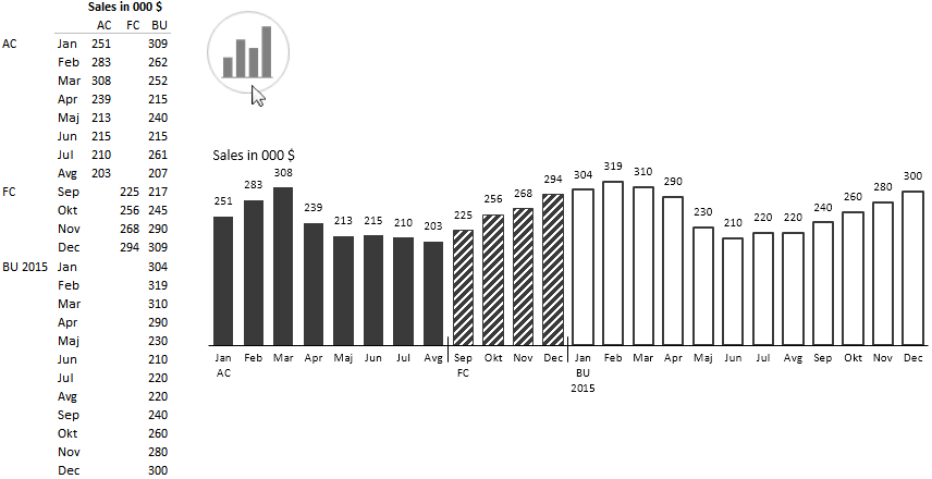 Time-Series chart - Actual, forecast and budget in 2 years