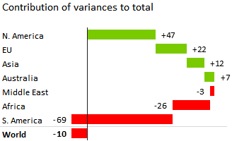 Contribution of variances to total
