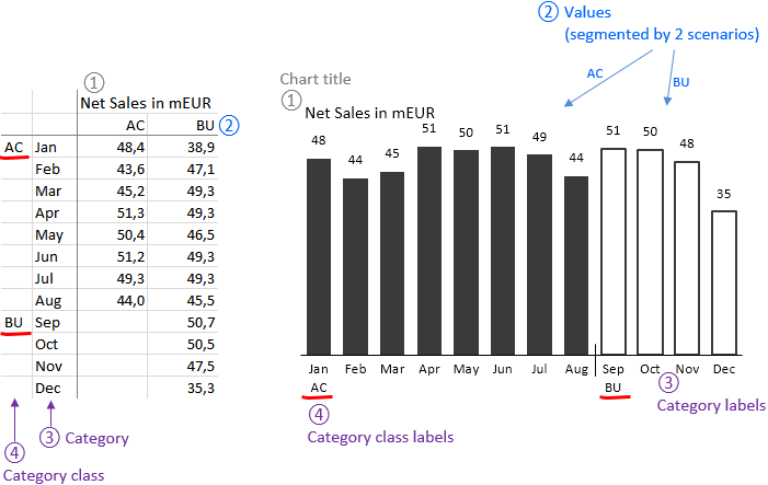Applying table elements to chart