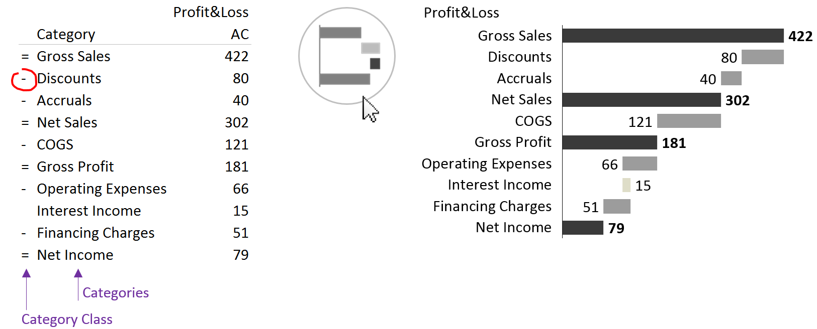 Creating profitability analysis in Zebra BI
