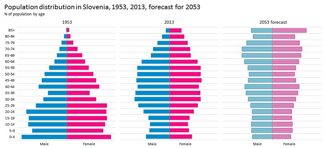 Population-pyramid-Slovenia-1951-2013-2053